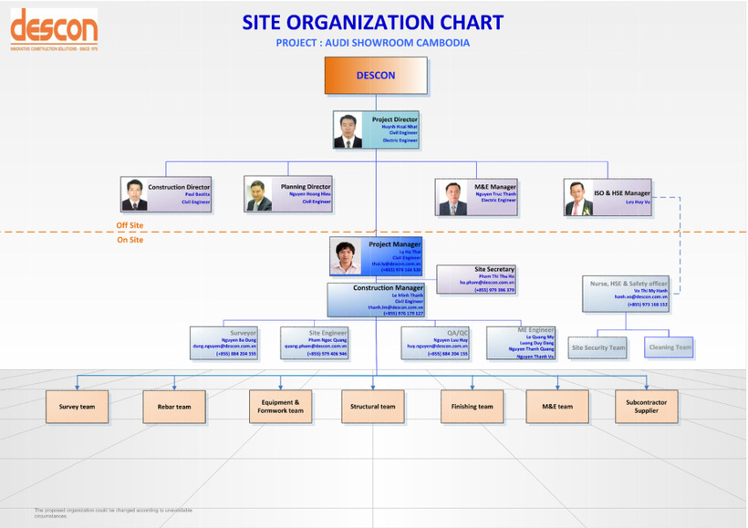 Organization Chart - Descon - Audi Showroom Phnompenh